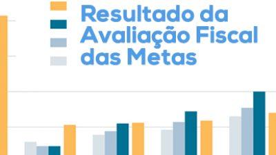 SEFAZ apresenta resultado fiscal do 3º Quadrimestre de 2014