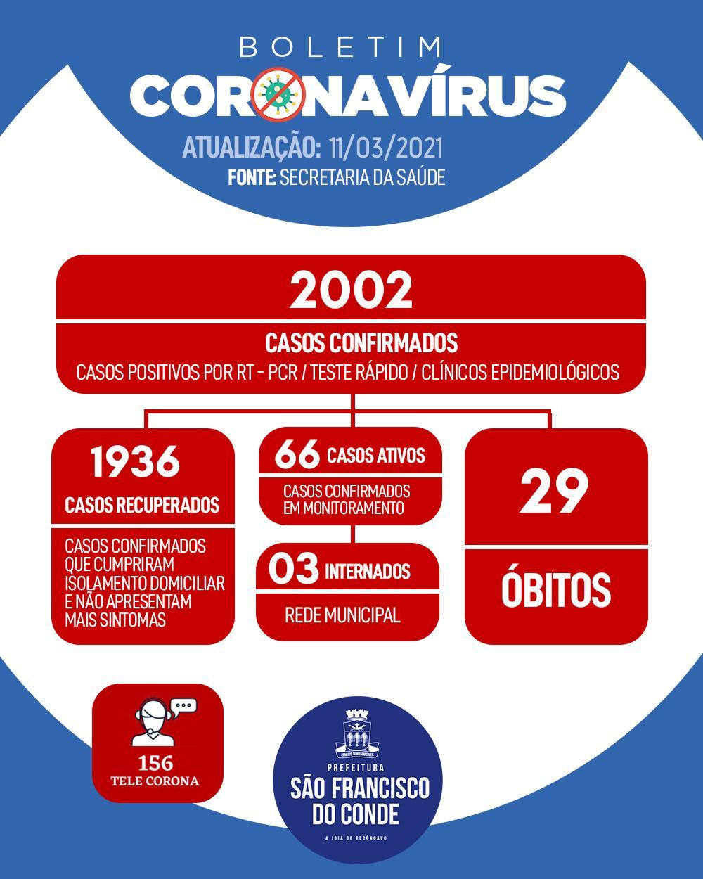 Aumento de casos da COVID-19 no boletim de quinta-feira (11) reflete exames realizados em outras cidades e estados